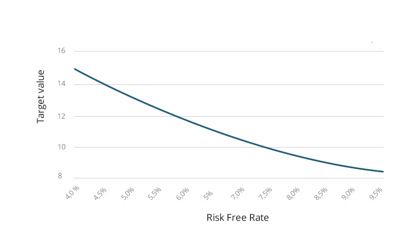 Sensivity to Risk Free Rate