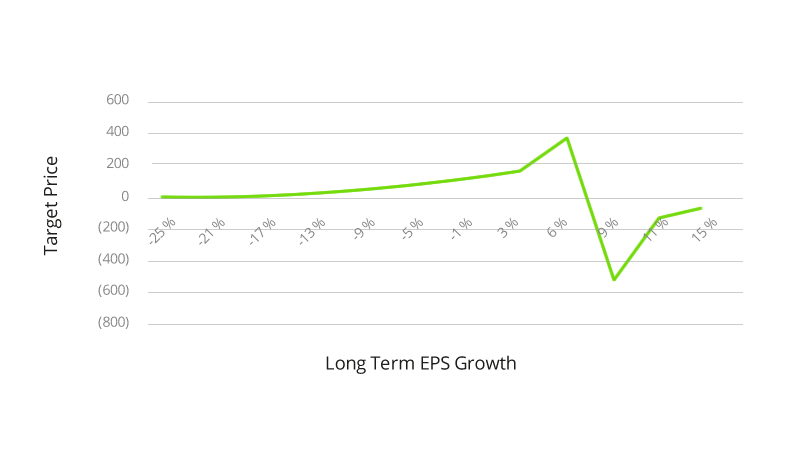 Long Term EPS Growth