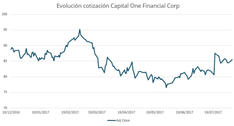 Evolucion cotizacion capital One Financial Corp